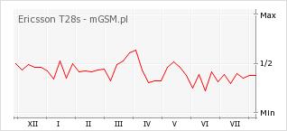 Wykres zmian popularności telefonu Ericsson T28s