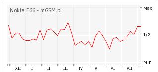 Wykres zmian popularności telefonu Nokia E66