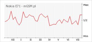 Wykres zmian popularności telefonu Nokia E71