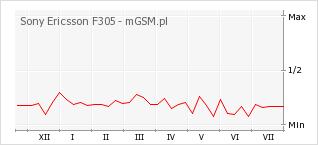 Wykres zmian popularności telefonu Sony Ericsson F305