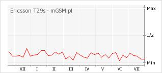 Wykres zmian popularności telefonu Ericsson T29s