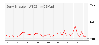 Wykres zmian popularności telefonu Sony Ericsson W302