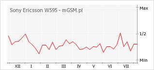 Wykres zmian popularności telefonu Sony Ericsson W595