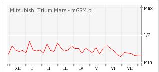 Wykres zmian popularności telefonu Mitsubishi Trium Mars