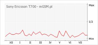 Wykres zmian popularności telefonu Sony Ericsson T700