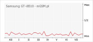 Wykres zmian popularności telefonu Samsung GT-i8510