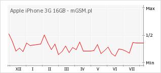 Wykres zmian popularności telefonu Apple iPhone 3G 16GB