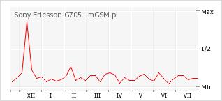 Wykres zmian popularności telefonu Sony Ericsson G705