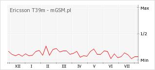 Wykres zmian popularności telefonu Ericsson T39m