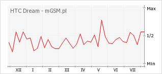Wykres zmian popularności telefonu HTC Dream