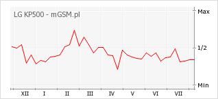 Wykres zmian popularności telefonu LG KP500