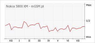 Wykres zmian popularności telefonu Nokia 5800 XM
