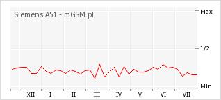 Wykres zmian popularności telefonu Siemens A51