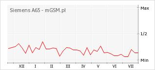 Wykres zmian popularności telefonu Siemens A65