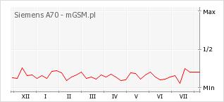 Wykres zmian popularności telefonu Siemens A70