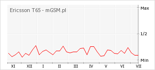 Wykres zmian popularności telefonu Ericsson T65