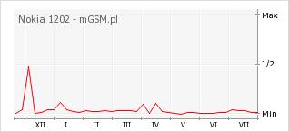 Wykres zmian popularności telefonu Nokia 1202