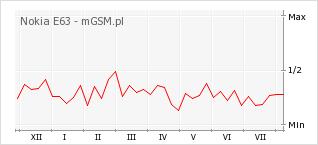 Wykres zmian popularności telefonu Nokia E63