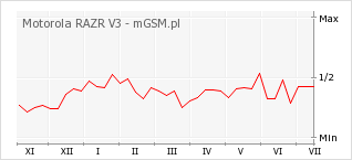 Wykres zmian popularności telefonu Motorola RAZR V3