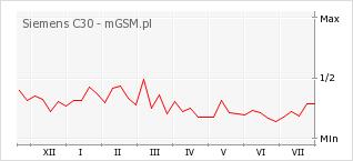 Wykres zmian popularności telefonu Siemens C30