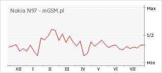 Wykres zmian popularności telefonu Nokia N97