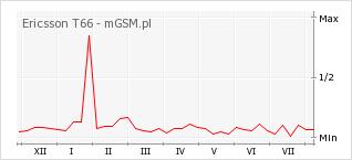 Wykres zmian popularności telefonu Ericsson T66