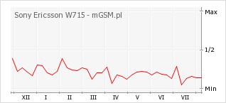 Wykres zmian popularności telefonu Sony Ericsson W715