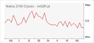 Wykres zmian popularności telefonu Nokia 2700 Classic