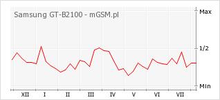 Wykres zmian popularności telefonu Samsung GT-B2100