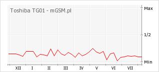 Wykres zmian popularności telefonu Toshiba TG01