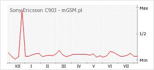 Wykres zmian popularności telefonu Sony Ericsson C903