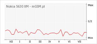 Wykres zmian popularności telefonu Nokia 5630 XM