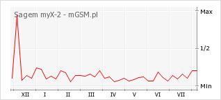 Wykres zmian popularności telefonu Sagem myX-2