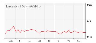 Wykres zmian popularności telefonu Ericsson T68