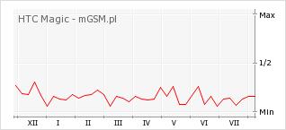 Wykres zmian popularności telefonu HTC Magic