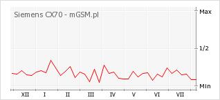 Wykres zmian popularności telefonu Siemens CX70