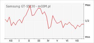 Wykres zmian popularności telefonu Samsung GT-S5230
