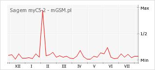 Wykres zmian popularności telefonu Sagem myC5-2