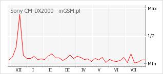 Wykres zmian popularności telefonu Sony CM-DX2000