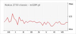 Wykres zmian popularności telefonu Nokia 2730 classic
