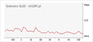 Wykres zmian popularności telefonu Siemens SL65