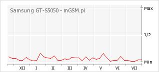 Wykres zmian popularności telefonu Samsung GT-S5050