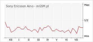 Wykres zmian popularności telefonu Sony Ericsson Aino