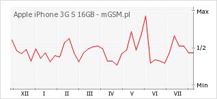 Wykres zmian popularności telefonu Apple iPhone 3G S 16GB