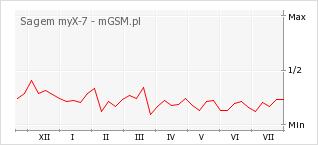 Wykres zmian popularności telefonu Sagem myX-7