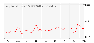Wykres zmian popularności telefonu Apple iPhone 3G S 32GB