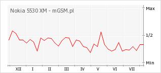 Wykres zmian popularności telefonu Nokia 5530 XM