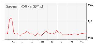 Wykres zmian popularności telefonu Sagem myX-8