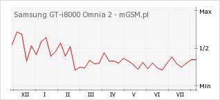 Wykres zmian popularności telefonu Samsung GT-i8000 Omnia 2