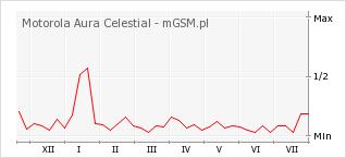 Wykres zmian popularności telefonu Motorola Aura Celestial